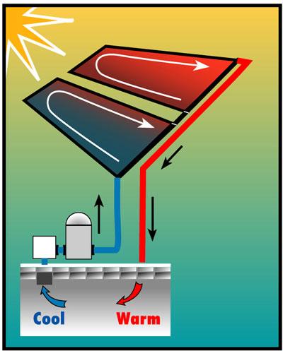 Kit chauffage solaire smartpool pour piscine enterr e max for Prix piscine 9x4